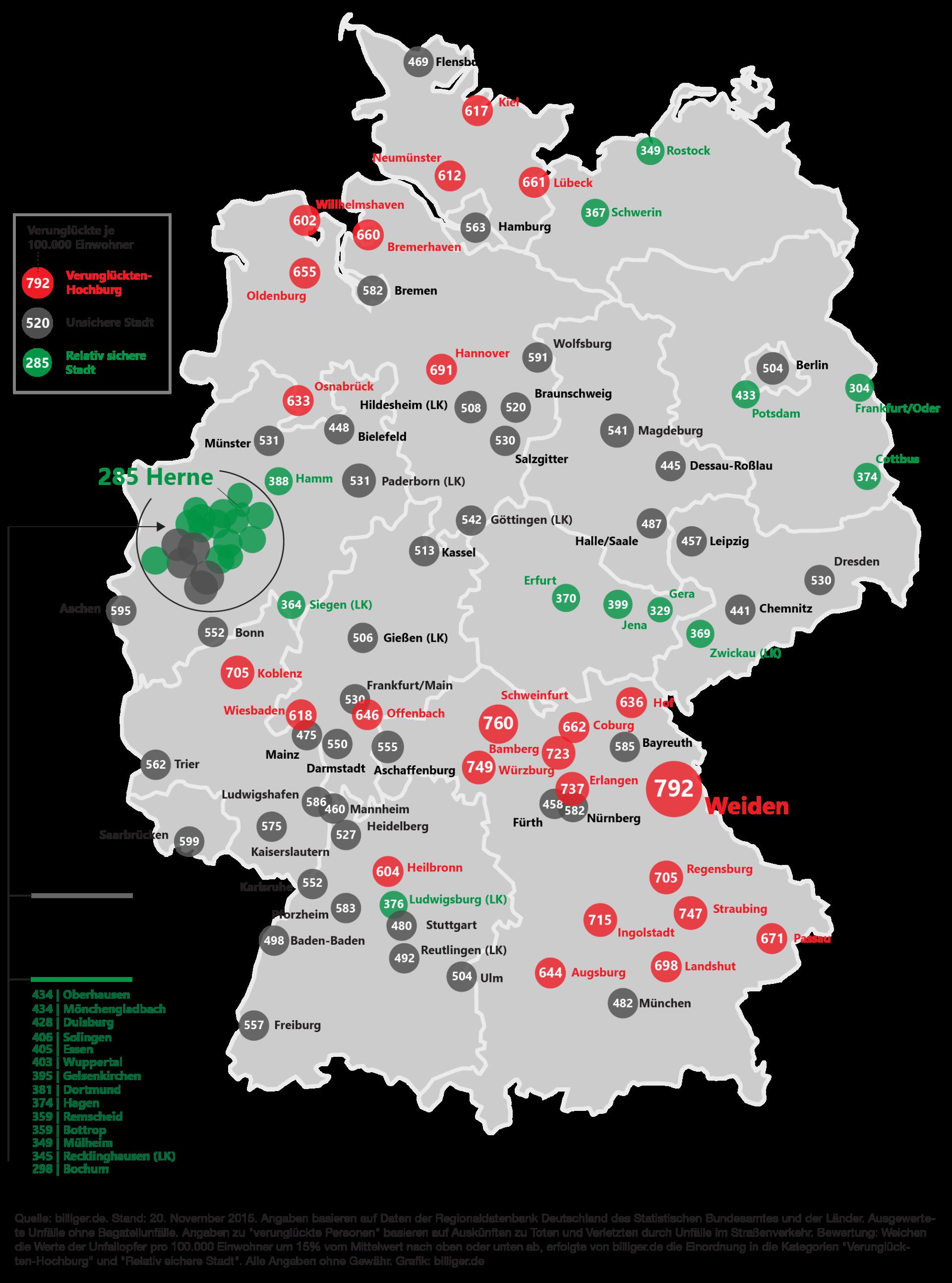 Unfallstatistik Autobahn Europa