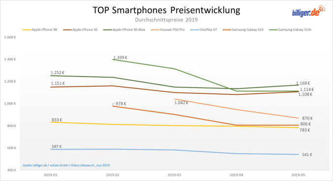 Top Smartphones Alternativen