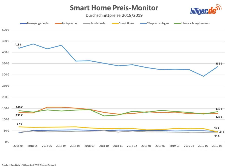 Die Preise rund um das Smart Home immer im Blick